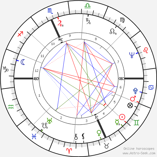 Эльсуорт Келли Ellsworth Kelly день рождения гороскоп, Ellsworth Kelly Натальная карта онлайн