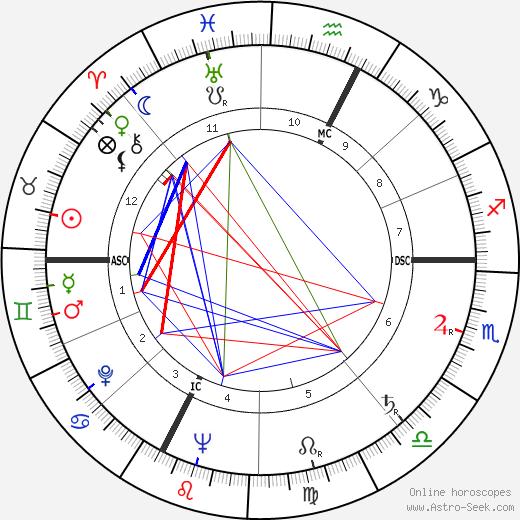 Giovanni Testori день рождения гороскоп, Giovanni Testori Натальная карта онлайн