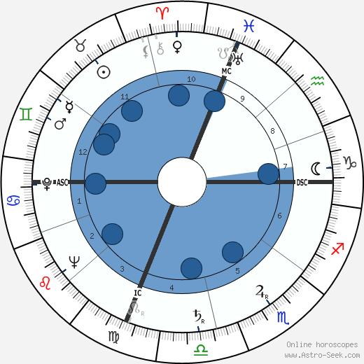 Giustino Durano wikipedia, horoscope, astrology, instagram