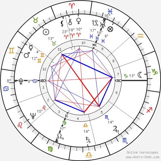 Giustino Durano birth chart, biography, wikipedia 2019, 2020