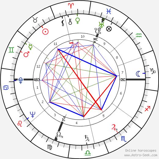 Giustino Durano astro natal birth chart, Giustino Durano horoscope, astrology