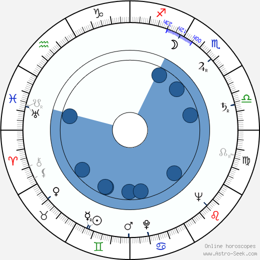 Harry Smith wikipedia, horoscope, astrology, instagram