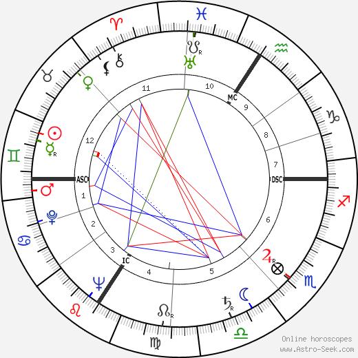 Henry Kissinger astro natal birth chart, Henry Kissinger horoscope, astrology