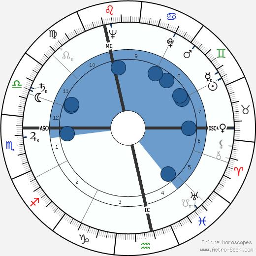 Horst Tappert wikipedia, horoscope, astrology, instagram
