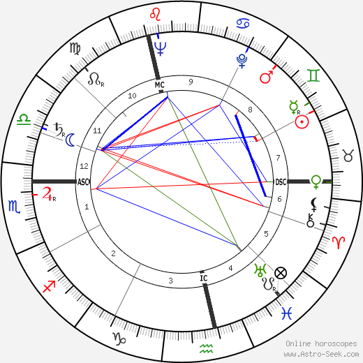 Horst Tappert birth chart, Horst Tappert astro natal horoscope, astrology