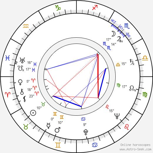 Ion Popescu-Gopo birth chart, biography, wikipedia 2019, 2020
