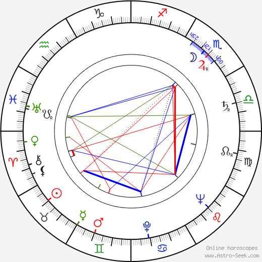 Ion Popescu-Gopo astro natal birth chart, Ion Popescu-Gopo horoscope, astrology