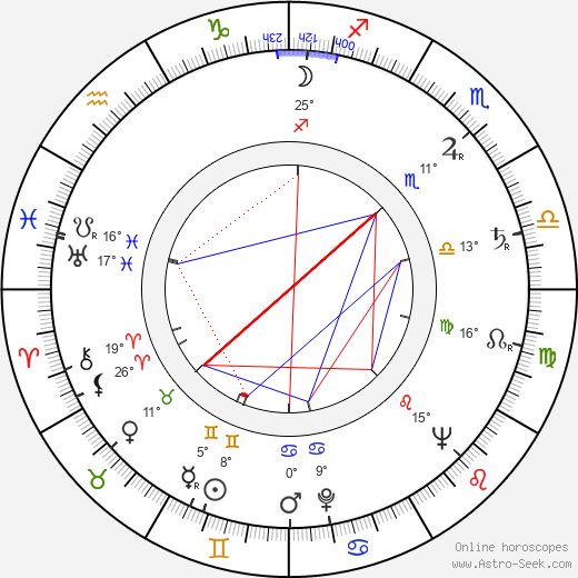 Ivan Davydov birth chart, biography, wikipedia 2020, 2021
