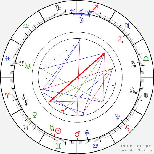 Ivan Davydov birth chart, Ivan Davydov astro natal horoscope, astrology