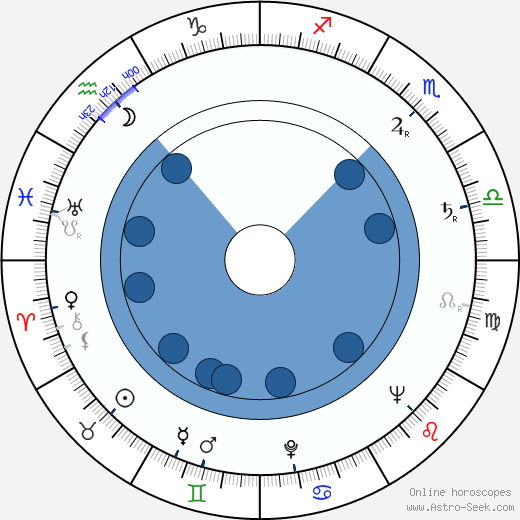Ivan Gariš wikipedia, horoscope, astrology, instagram