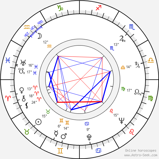 Ivan Gariš birth chart, biography, wikipedia 2019, 2020