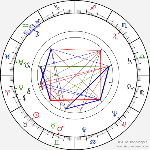Ivan Gariš astro natal birth chart, Ivan Gariš horoscope, astrology