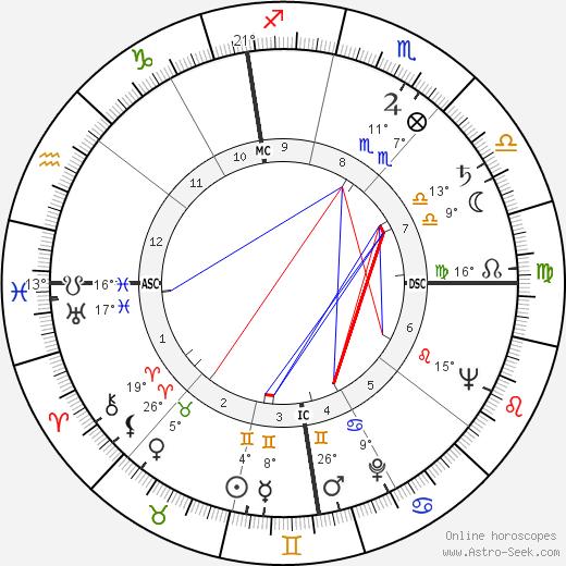 James Arness birth chart, biography, wikipedia 2020, 2021