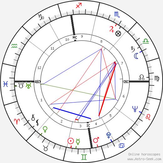 James Arness birth chart, James Arness astro natal horoscope, astrology