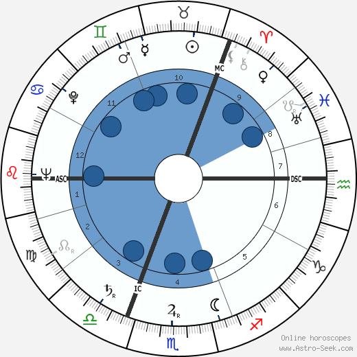 James Campbell Fraser wikipedia, horoscope, astrology, instagram