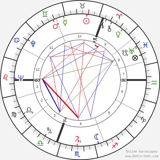 James Campbell Fraser tema natale, oroscopo, James Campbell Fraser oroscopi gratuiti, astrologia