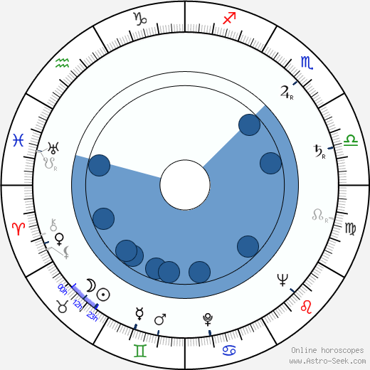 James Gilbert wikipedia, horoscope, astrology, instagram
