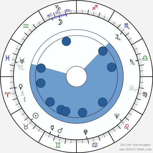 Karel Štorkán wikipedia, horoscope, astrology, instagram