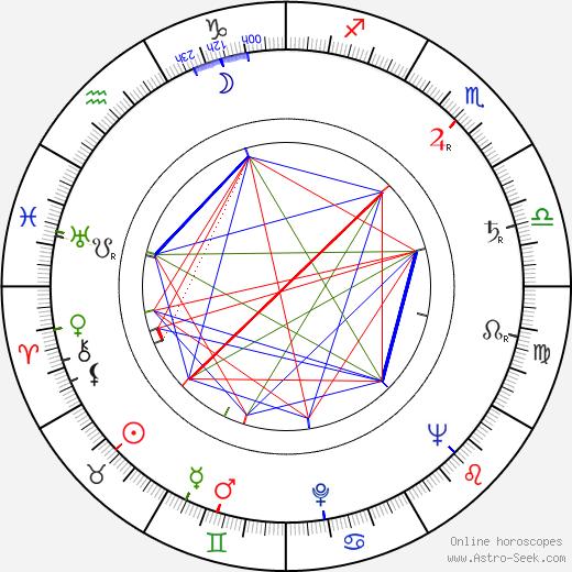 Karel Štorkán birth chart, Karel Štorkán astro natal horoscope, astrology