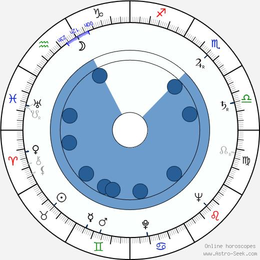 Livio Lorenzon wikipedia, horoscope, astrology, instagram