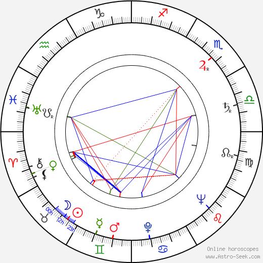 Ричард Аведон Richard Avedon день рождения гороскоп, Richard Avedon Натальная карта онлайн