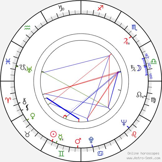 Roy Dotrice astro natal birth chart, Roy Dotrice horoscope, astrology