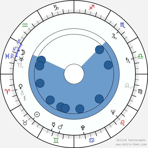 Vincenzo Giummarra wikipedia, horoscope, astrology, instagram