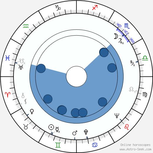 Vladimír Valenta wikipedia, horoscope, astrology, instagram