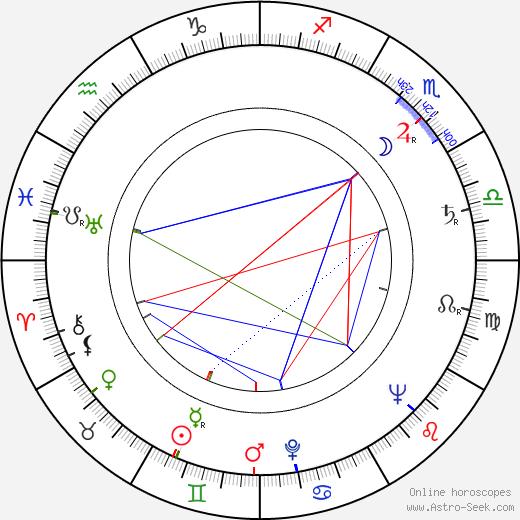 Vladimír Valenta astro natal birth chart, Vladimír Valenta horoscope, astrology
