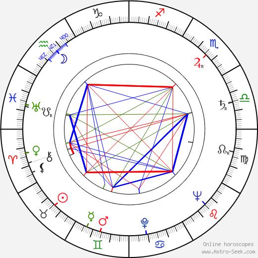 Wlodzimierz Skoczylas birth chart, Wlodzimierz Skoczylas astro natal horoscope, astrology