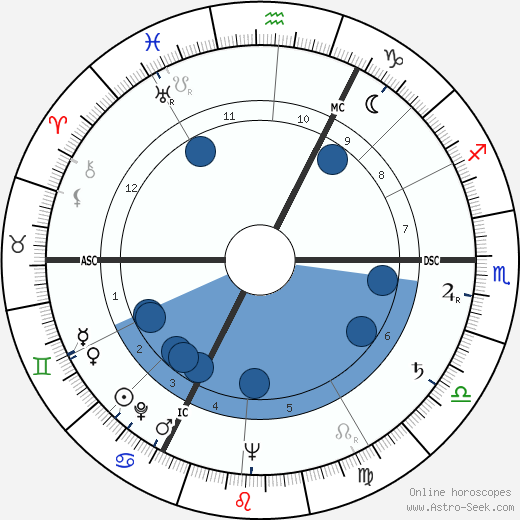 André Vercoutter wikipedia, horoscope, astrology, instagram
