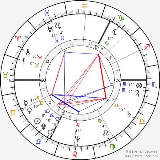 André Vercoutter birth chart, biography, wikipedia 2019, 2020
