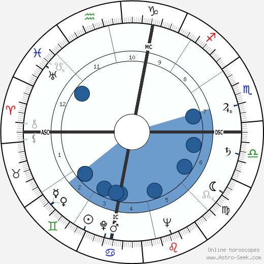 Bates Lowry wikipedia, horoscope, astrology, instagram