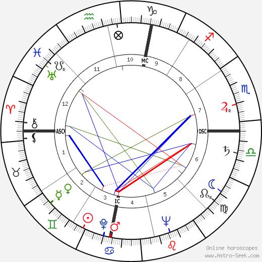 Bates Lowry день рождения гороскоп, Bates Lowry Натальная карта онлайн