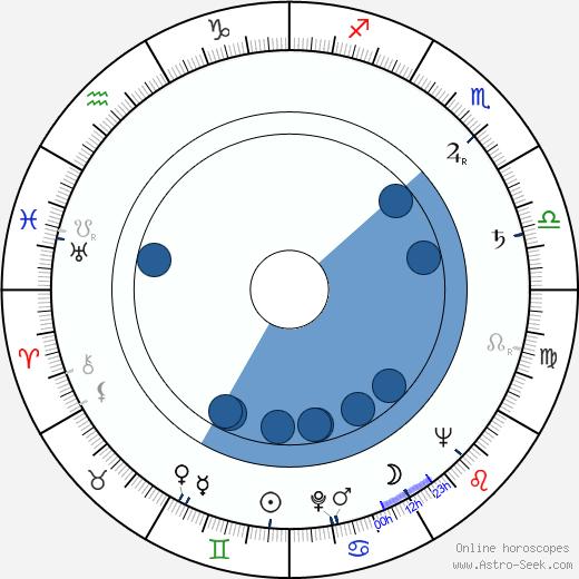 Blanka Blahníková wikipedia, horoscope, astrology, instagram