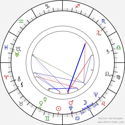 Blanka Blahníková astro natal birth chart, Blanka Blahníková horoscope, astrology