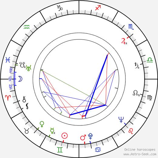 Carlos Thompson birth chart, Carlos Thompson astro natal horoscope, astrology