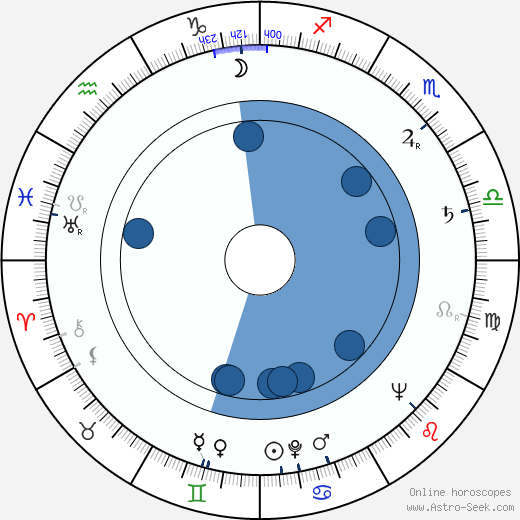 Daniil Khrabrovitsky wikipedia, horoscope, astrology, instagram