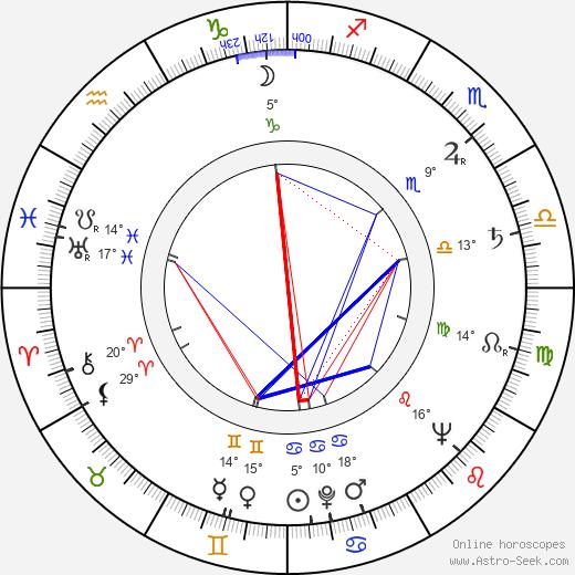 Daniil Khrabrovitsky birth chart, biography, wikipedia 2019, 2020