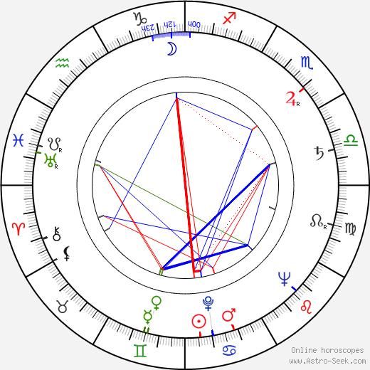 Daniil Khrabrovitsky birth chart, Daniil Khrabrovitsky astro natal horoscope, astrology
