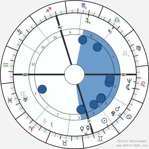 Elroy 'Crazylegs' Hirsch wikipedia, horoscope, astrology, instagram