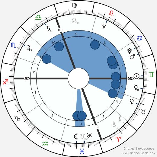 Floyd Taylor wikipedia, horoscope, astrology, instagram