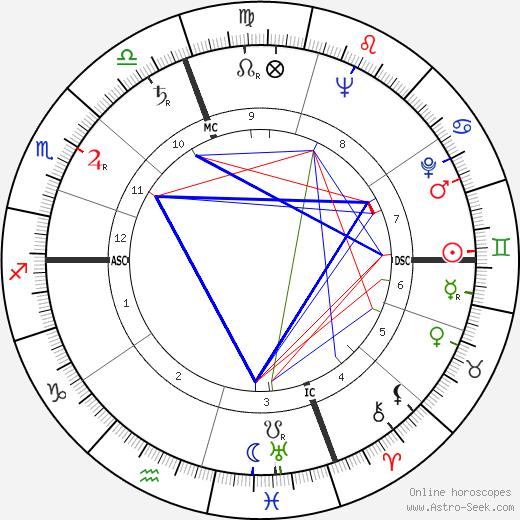 Floyd Taylor tema natale, oroscopo, Floyd Taylor oroscopi gratuiti, astrologia
