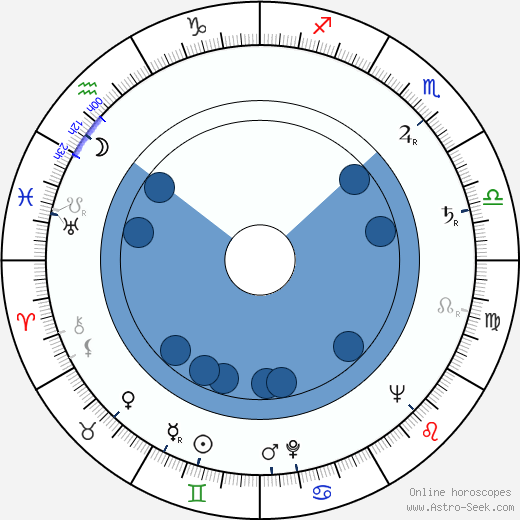 Gordon Cotler wikipedia, horoscope, astrology, instagram