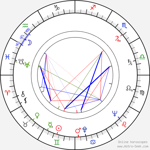 Gordon Cotler birth chart, Gordon Cotler astro natal horoscope, astrology