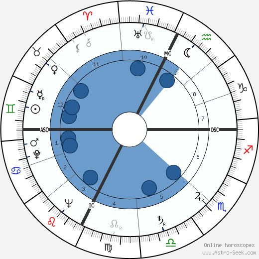 Henri Moulins wikipedia, horoscope, astrology, instagram