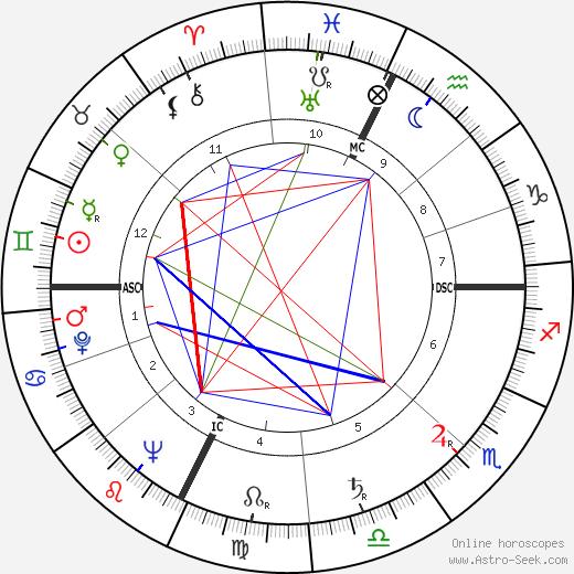 Henri Moulins день рождения гороскоп, Henri Moulins Натальная карта онлайн