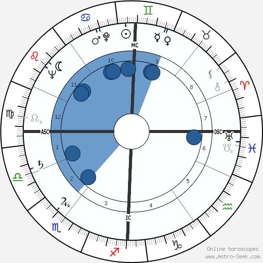 Herman Krebbers wikipedia, horoscope, astrology, instagram