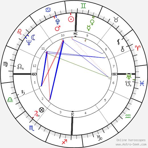 Herman Krebbers tema natale, oroscopo, Herman Krebbers oroscopi gratuiti, astrologia