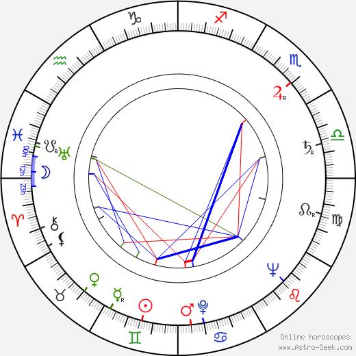 Irene Korb tema natale, oroscopo, Irene Korb oroscopi gratuiti, astrologia